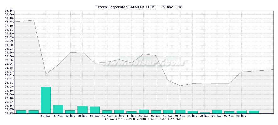 Gráfico de Altera Corporatio -  [Ticker: ALTR]