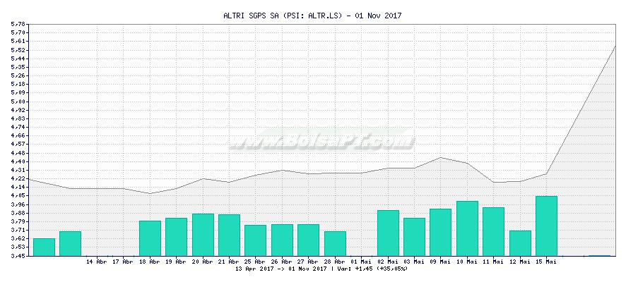 Gráfico de ALTRI SGPS SA -  [Ticker: ALTR.LS]