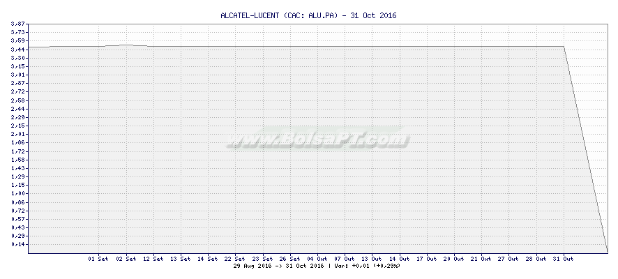 Gráfico de ALCATEL-LUCENT -  [Ticker: ALU.PA]