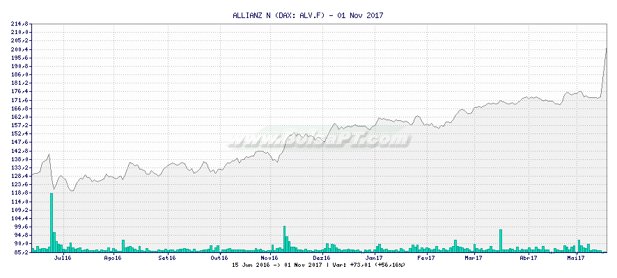 Gráfico de ALLIANZ N -  [Ticker: ALV.F]