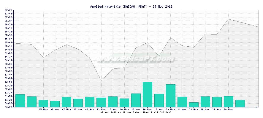 Gráfico de Applied Materials -  [Ticker: AMAT]