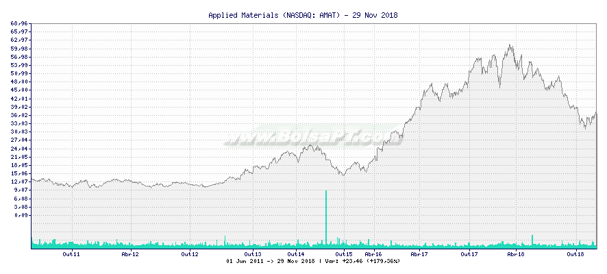 Gráfico de Applied Materials -  [Ticker: AMAT]