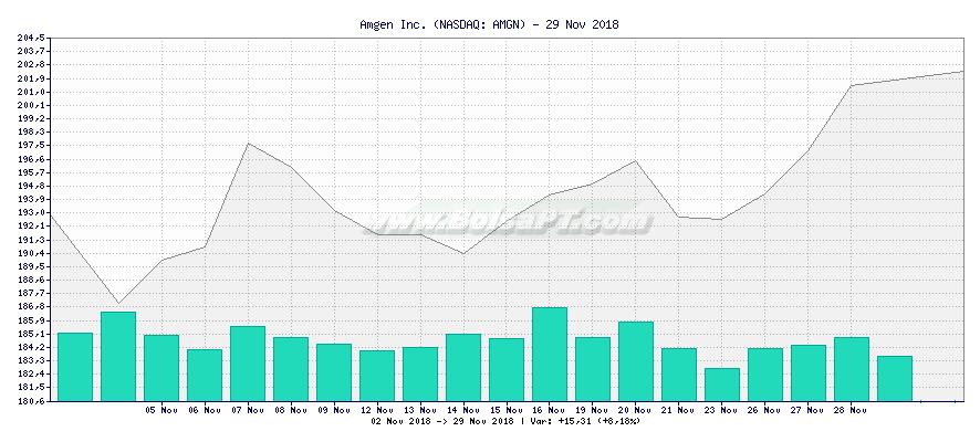 Gráfico de Amgen Inc. -  [Ticker: AMGN]
