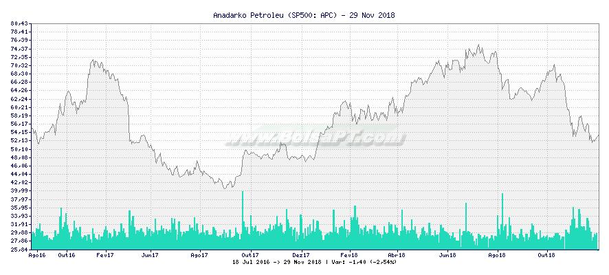 Gráfico de Anadarko Petroleu -  [Ticker: APC]