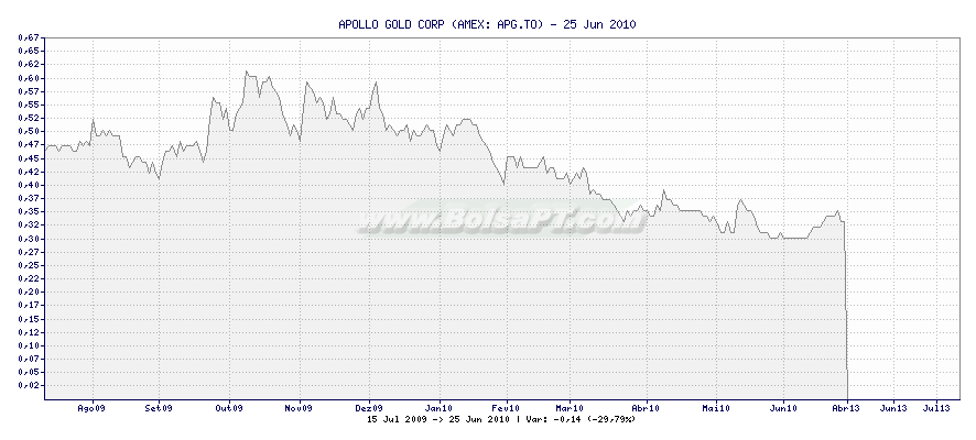 Gráfico de APOLLO GOLD CORP -  [Ticker: APG.TO]