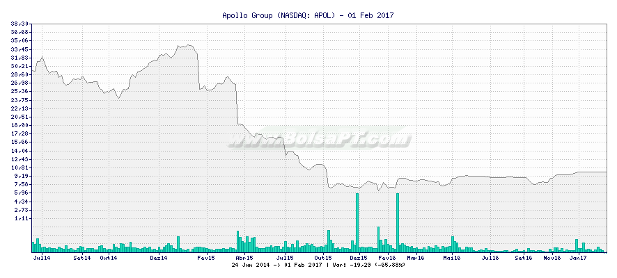 Gráfico de Apollo Group -  [Ticker: APOL]