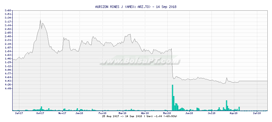 Gráfico de AURIZON MINES J -  [Ticker: ARZ.TO]