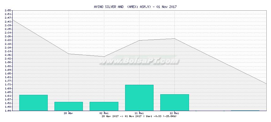 Gráfico de AVINO SILVER AND  -  [Ticker: ASM.V]