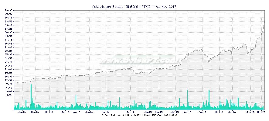 Gráfico de Activision Blizza -  [Ticker: ATVI]