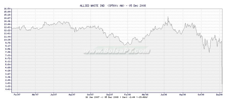 Gráfico de ALLIED WASTE IND  -  [Ticker: AW]