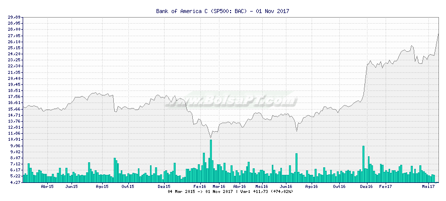 Gráfico de Bank of America C -  [Ticker: BAC]