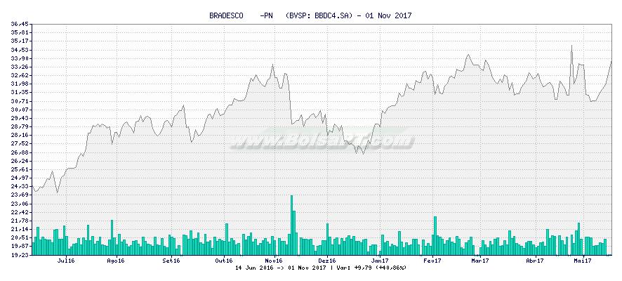 Gráfico de BRADESCO    -PN   -  [Ticker: BBDC4.SA]