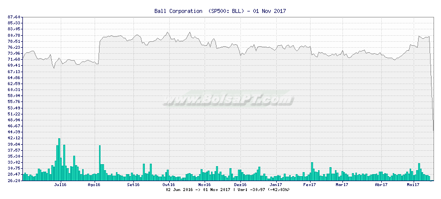 Gráfico de Ball Corporation  -  [Ticker: BLL]