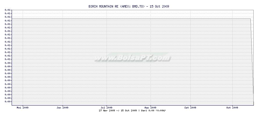 Gráfico de BIRCH MOUNTAIN RE -  [Ticker: BMD.TO]