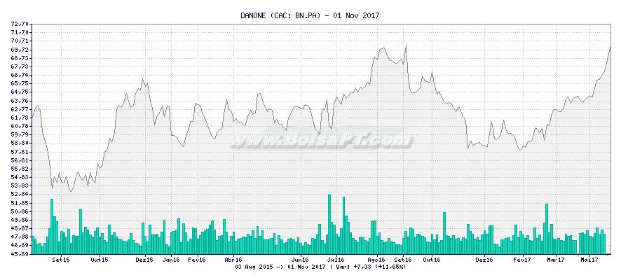 Gráfico de DANONE -  [Ticker: BN.PA]