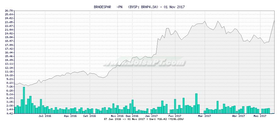 Gráfico de BRADESPAR   -PN   -  [Ticker: BRAP4.SA]