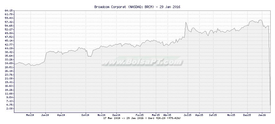 Gráfico de Broadcom Corporat -  [Ticker: BRCM]