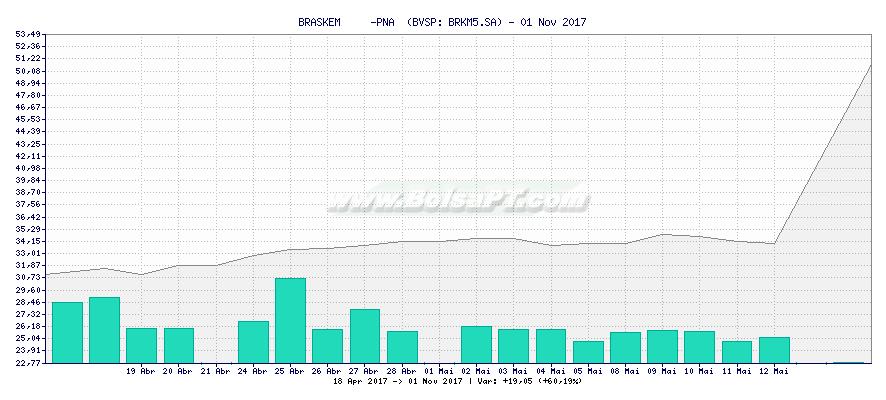 Gráfico de BRASKEM     -PNA  -  [Ticker: BRKM5.SA]
