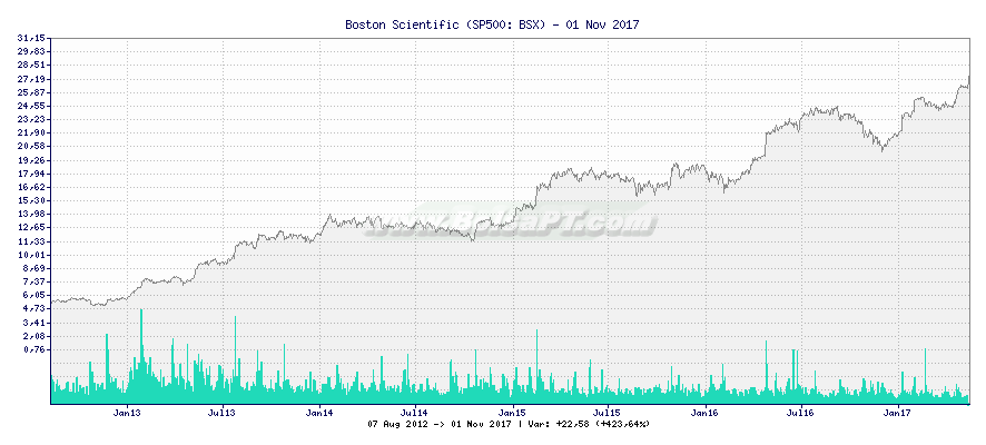 Gráfico de Boston Scientific -  [Ticker: BSX]