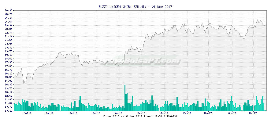 Gráfico de BUZZI UNICEM -  [Ticker: BZU.MI]