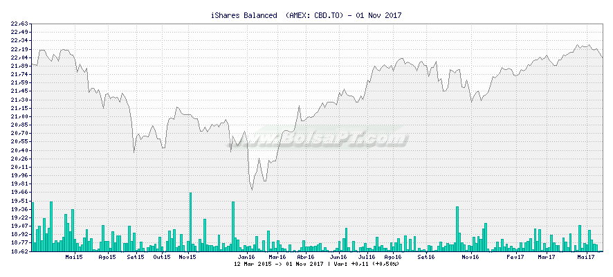 Gráfico de iShares Balanced  -  [Ticker: CBD.TO]