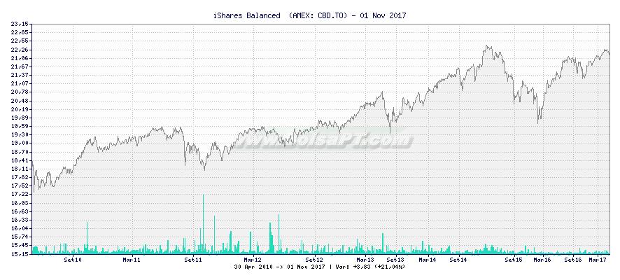 Gráfico de iShares Balanced  -  [Ticker: CBD.TO]