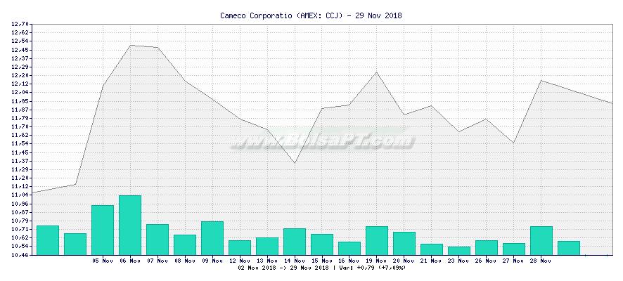 Gráfico de Cameco Corporatio -  [Ticker: CCJ]