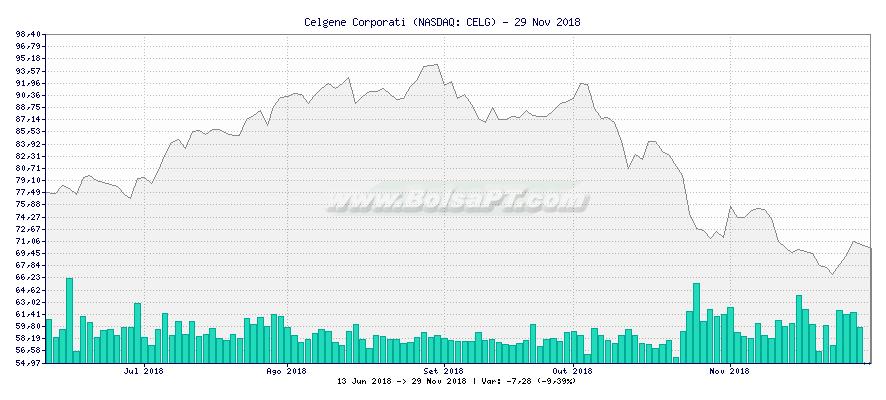 Gráfico de Celgene Corporati -  [Ticker: CELG]