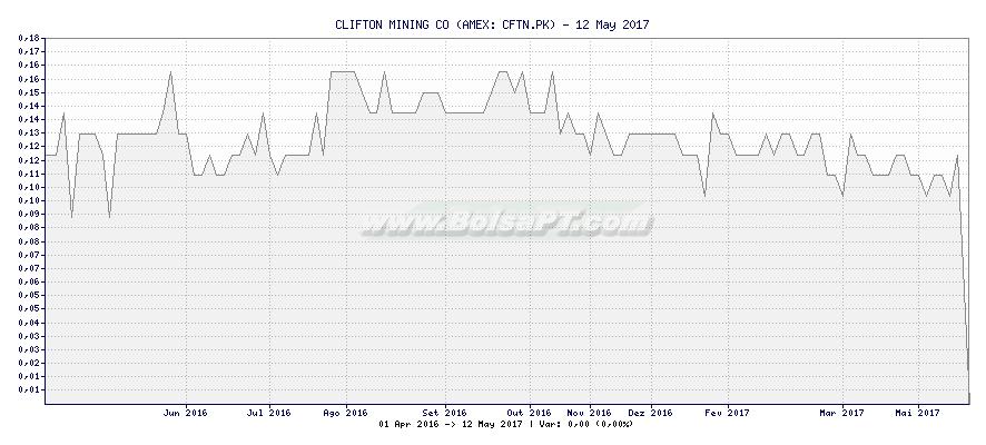 Gráfico de CLIFTON MINING CO -  [Ticker: CFTN.PK]