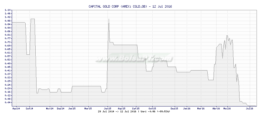 Gráfico de CAPITAL GOLD CORP -  [Ticker: CGLD.OB]