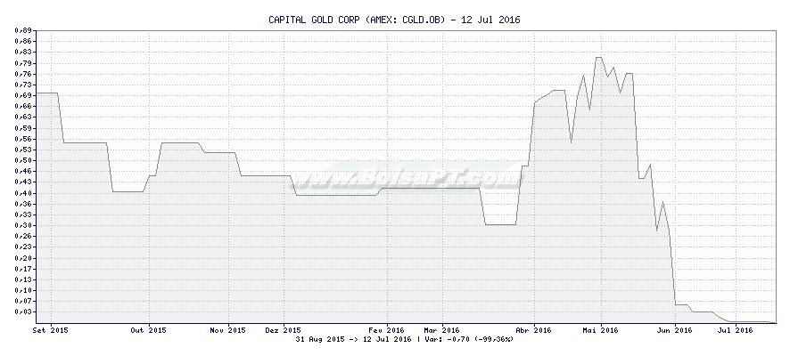 Gráfico de CAPITAL GOLD CORP -  [Ticker: CGLD.OB]