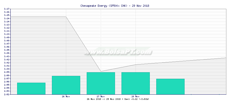 Gráfico de Chesapeake Energy -  [Ticker: CHK]