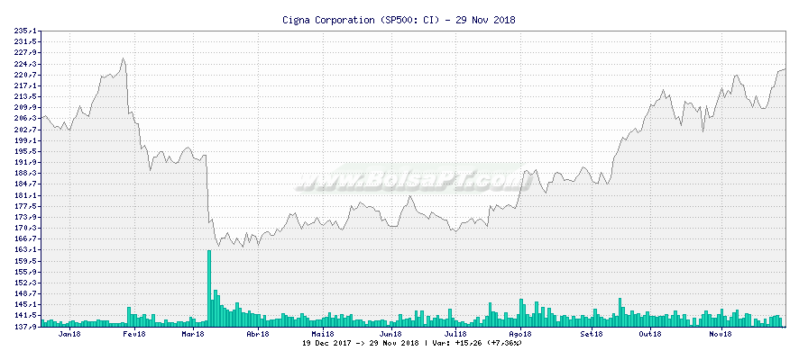 Gráfico de Cigna Corporation -  [Ticker: CI]