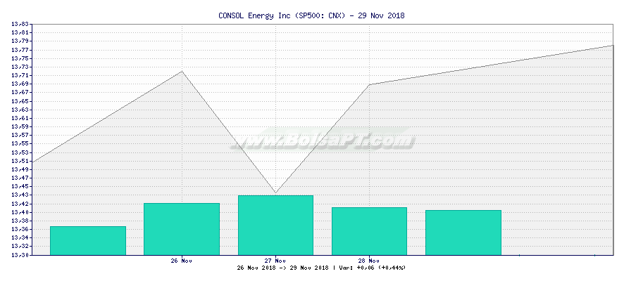 Gráfico de CONSOL Energy Inc -  [Ticker: CNX]
