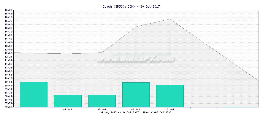 Gráfico de Coach -  [Ticker: COH]