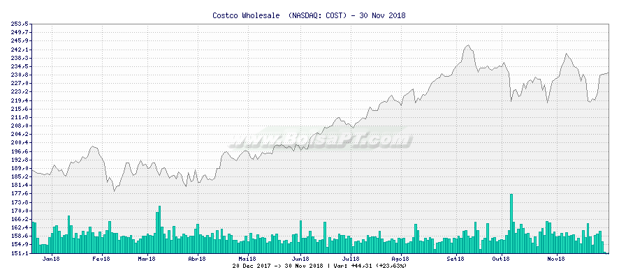 Gráfico de Costco Wholesale  -  [Ticker: COST]