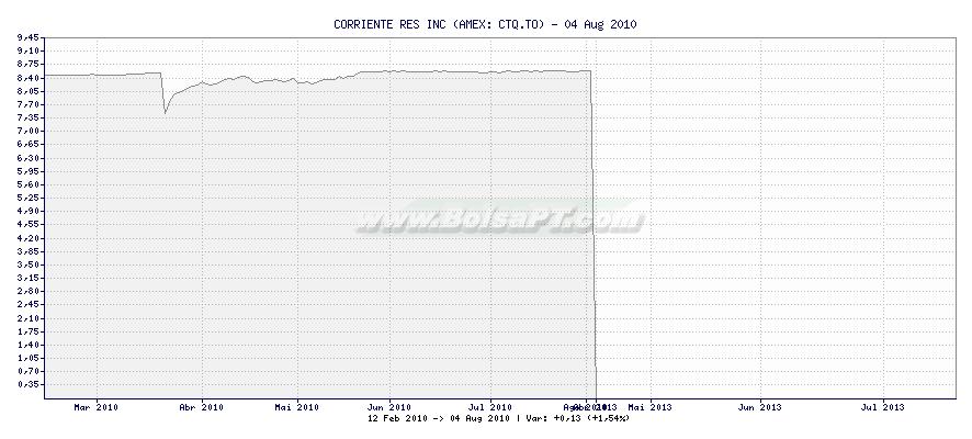 Gráfico de CORRIENTE RES INC -  [Ticker: CTQ.TO]