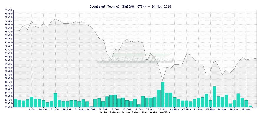 Gráfico de Cognizant Technol -  [Ticker: CTSH]