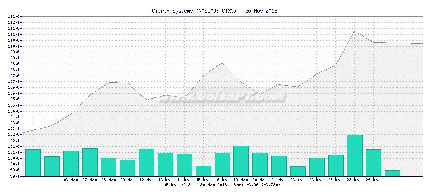 Gráfico de Citrix Systems -  [Ticker: CTXS]