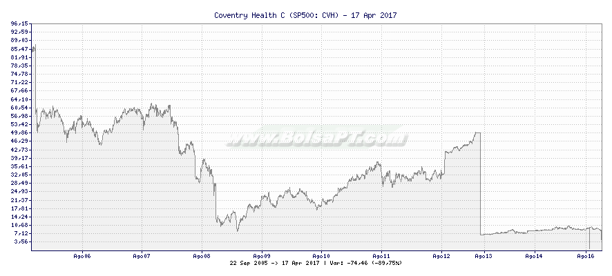 Gráfico de Coventry Health C -  [Ticker: CVH]