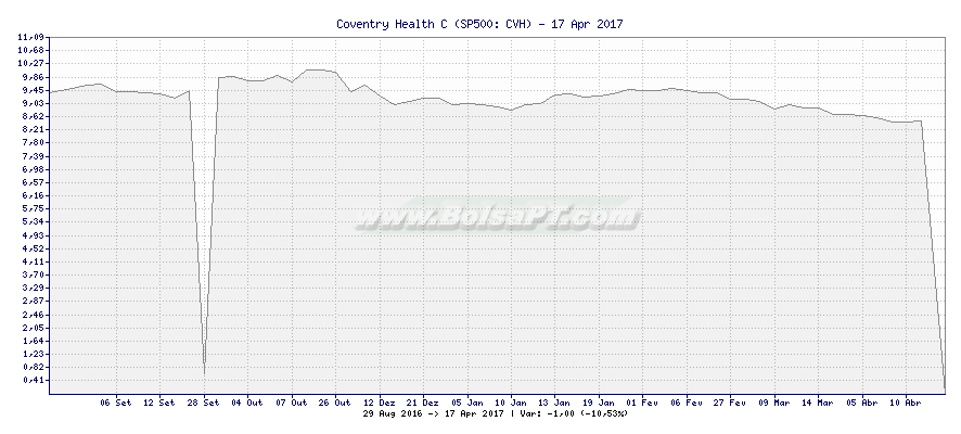 Gráfico de Coventry Health C -  [Ticker: CVH]