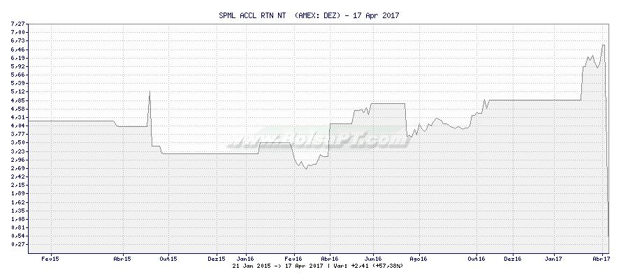 Gráfico de SPML ACCL RTN NT  -  [Ticker: DEZ]