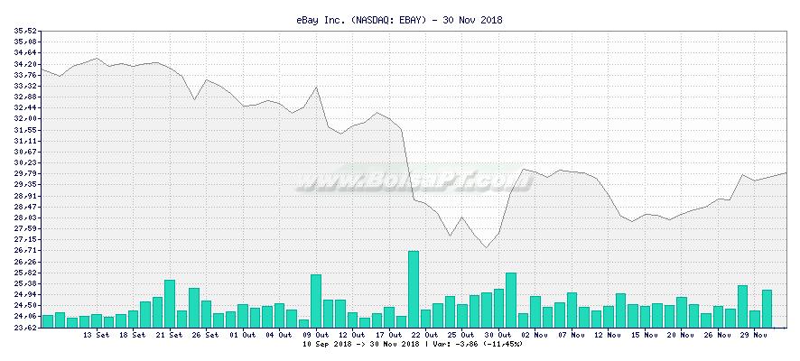 Gráfico de eBay Inc. -  [Ticker: EBAY]