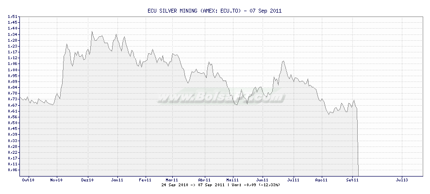 Gráfico de ECU SILVER MINING -  [Ticker: ECU.TO]