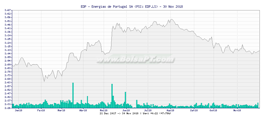 Gráfico de EDP - Energias de Portugal SA -  [Ticker: EDP.LS]