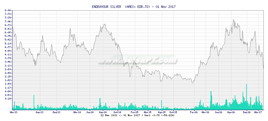 Gráfico de ENDEAVOUR SILVER  -  [Ticker: EDR.TO]