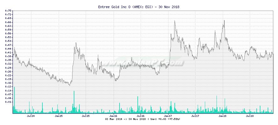 Gráfico de Entree Gold Inc O -  [Ticker: EGI]