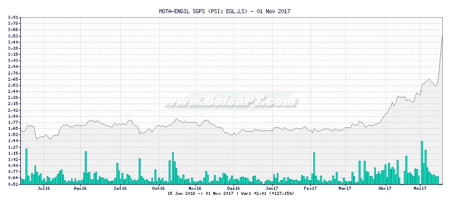 Gráfico de MOTA-ENGIL SGPS -  [Ticker: EGL.LS]