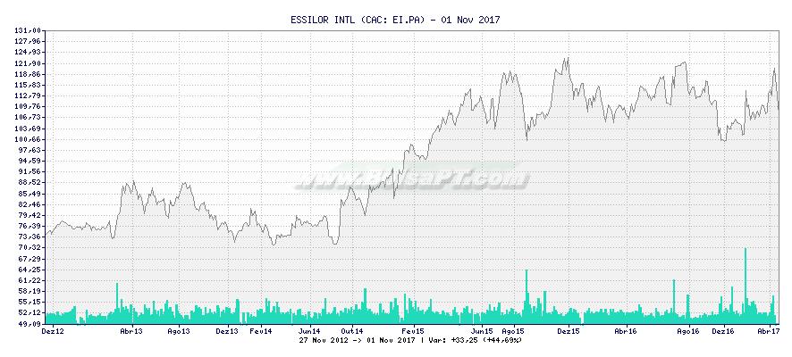 Gráfico de ESSILOR INTL -  [Ticker: EI.PA]