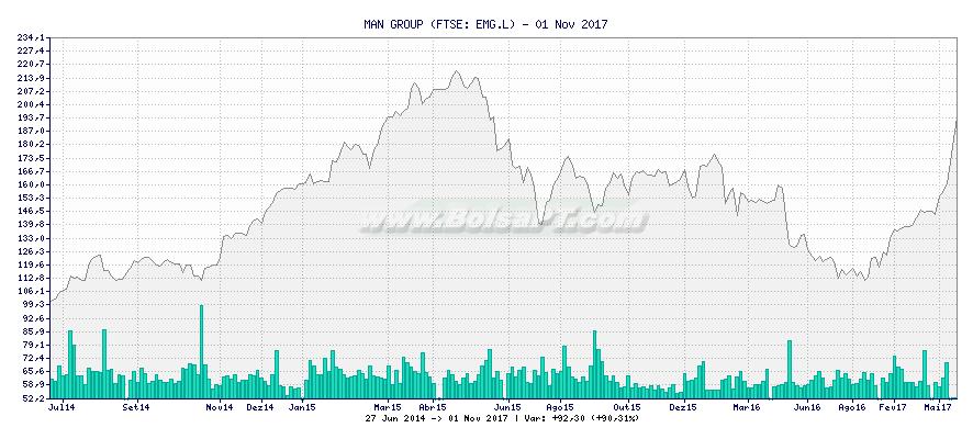 Gráfico de MAN GROUP -  [Ticker: EMG.L]